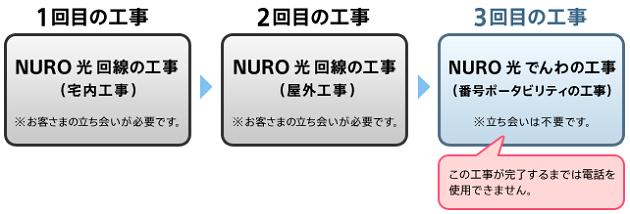 NURO光でんわ工事