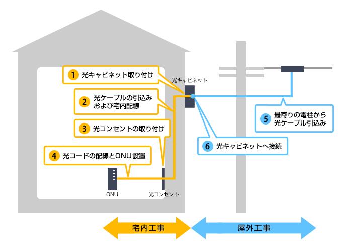 NURO開通工事の概要